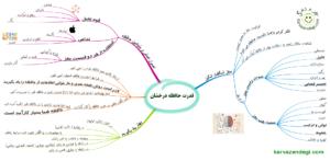 مایند مپ ، روشی نوین برای یادگیری