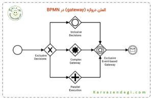 المان دروازه برای تصمیم گیری در BPMN