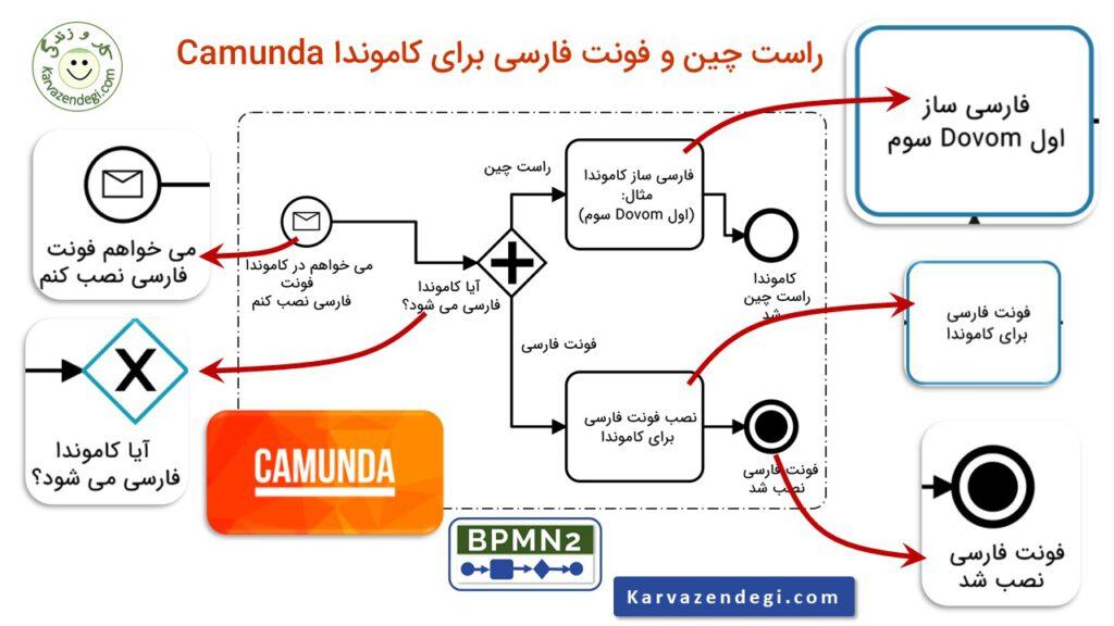 فارسی سازی کاموندا camunda