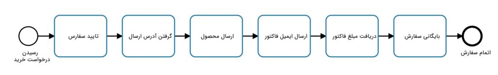 نمودار ساده BPMN