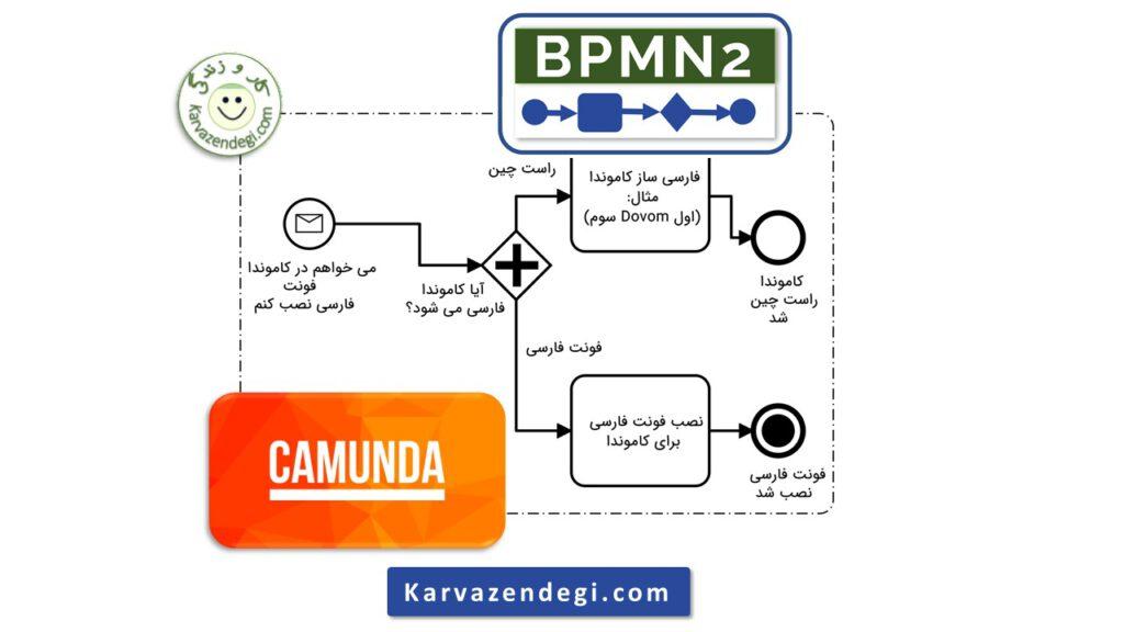 چگونه کاموندا را فارسی کنیم