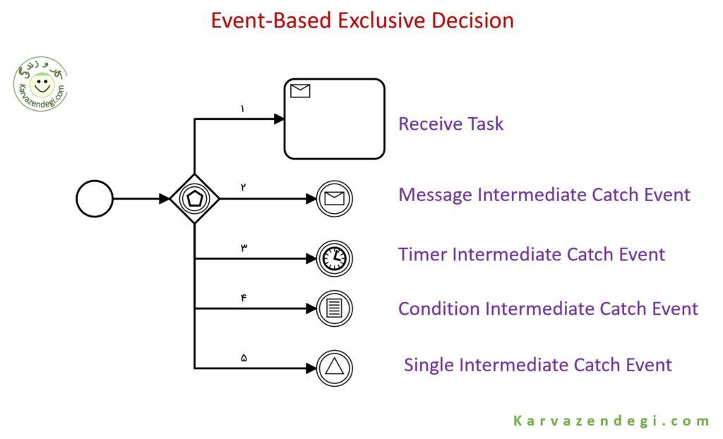 Event-Based Exclusive Decision واگرا