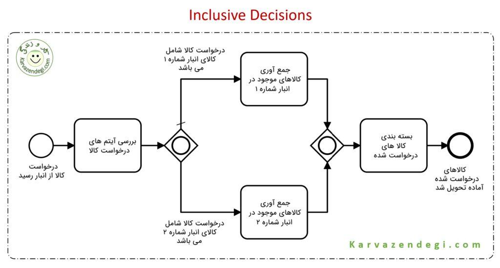 Inclusive Decisions مثال