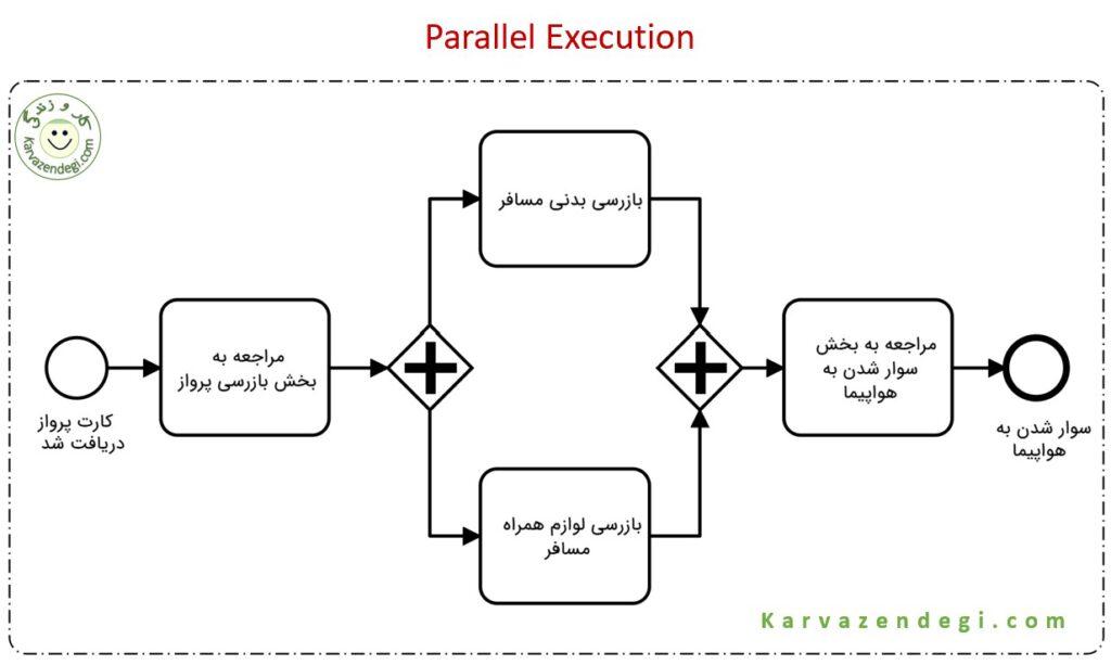 Parallel Execution مثال